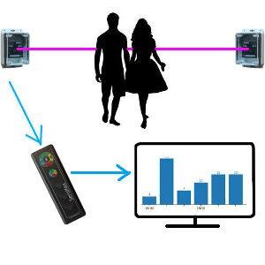 Zestaw zewnętrzy licznika klientów SensMax DE z IRDA, rozpoznawanie kierunku na 2 wejścia.