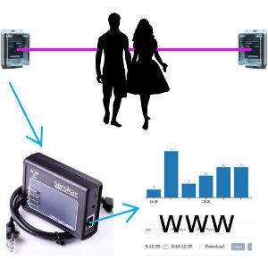 Bezprzewodowy, zewnętrzny licznik SensMax TCPIP LR + S1 LR